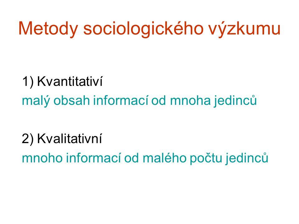 Metody sociologického výzkumu