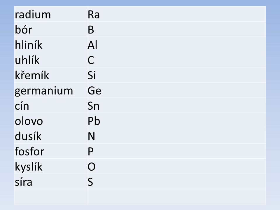 radium Ra. bór. B. hliník. Al. uhlík. C. křemík. Si. germanium. Ge. cín. Sn. olovo. Pb.