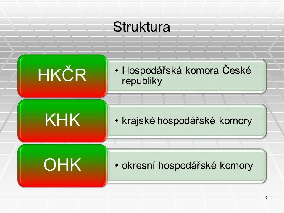 HKČR KHK OHK Struktura Hospodářská komora České republiky