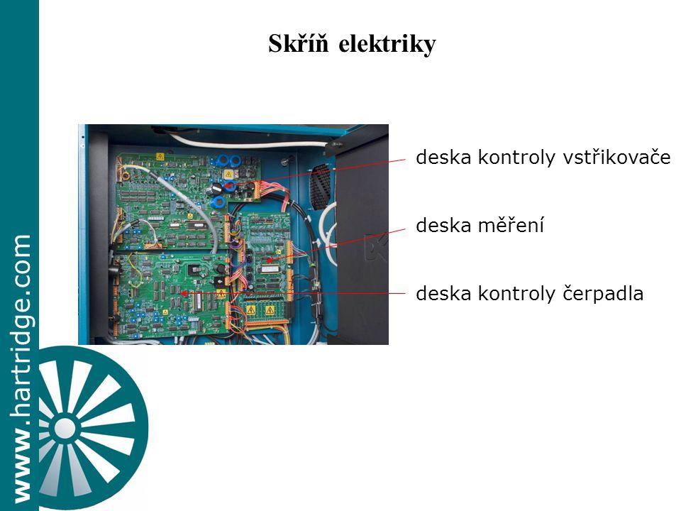 Skříň elektriky deska kontroly vstřikovače deska měření