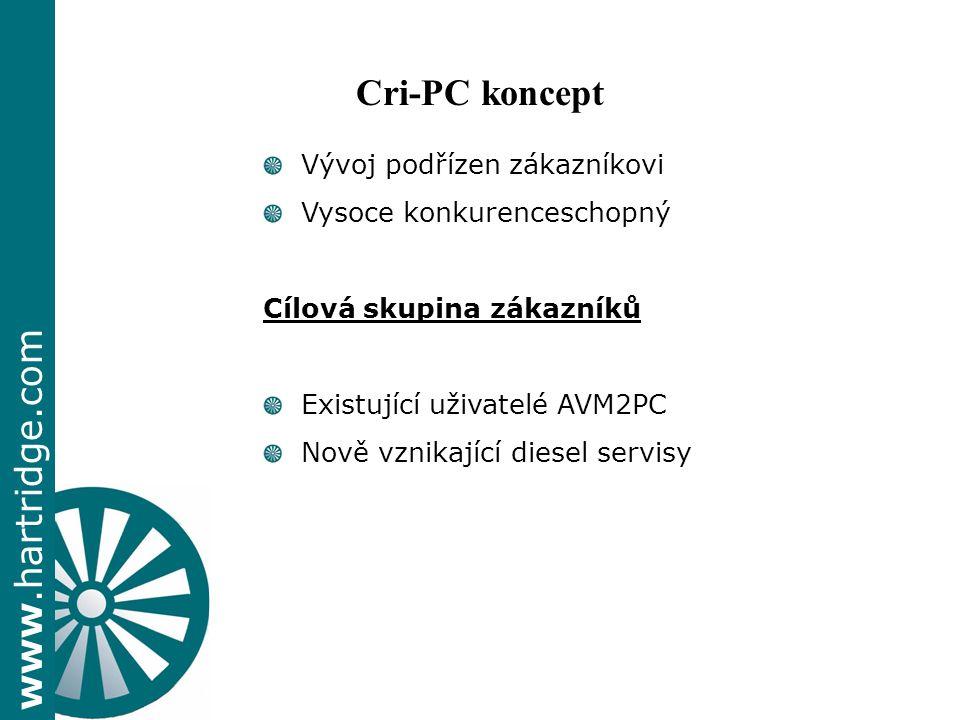 Cri-PC koncept Vývoj podřízen zákazníkovi Vysoce konkurenceschopný