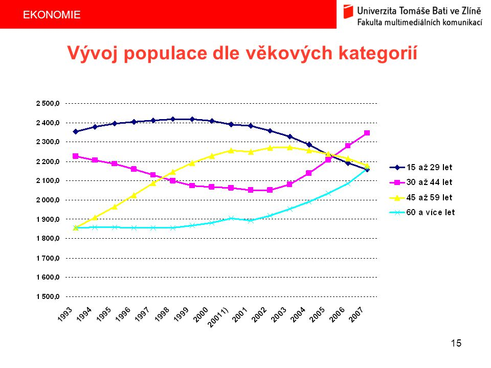 Vývoj populace dle věkových kategorií