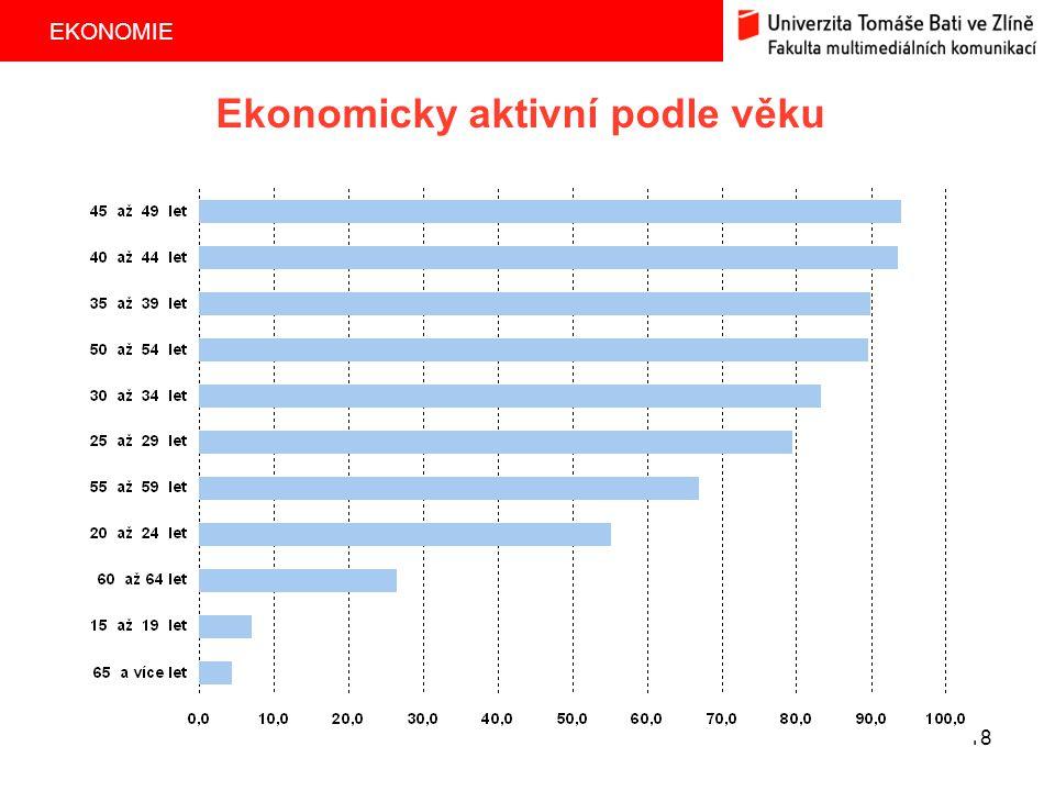 Ekonomicky aktivní podle věku