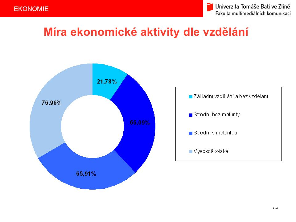 Míra ekonomické aktivity dle vzdělání