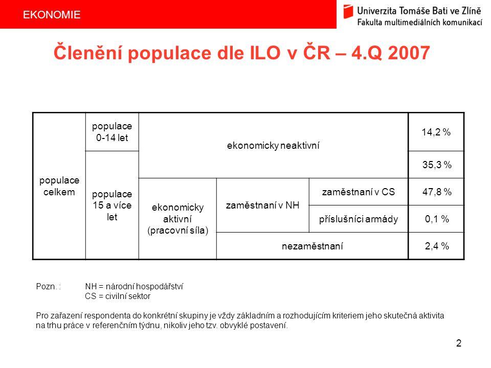 Členění populace dle ILO v ČR – 4.Q 2007