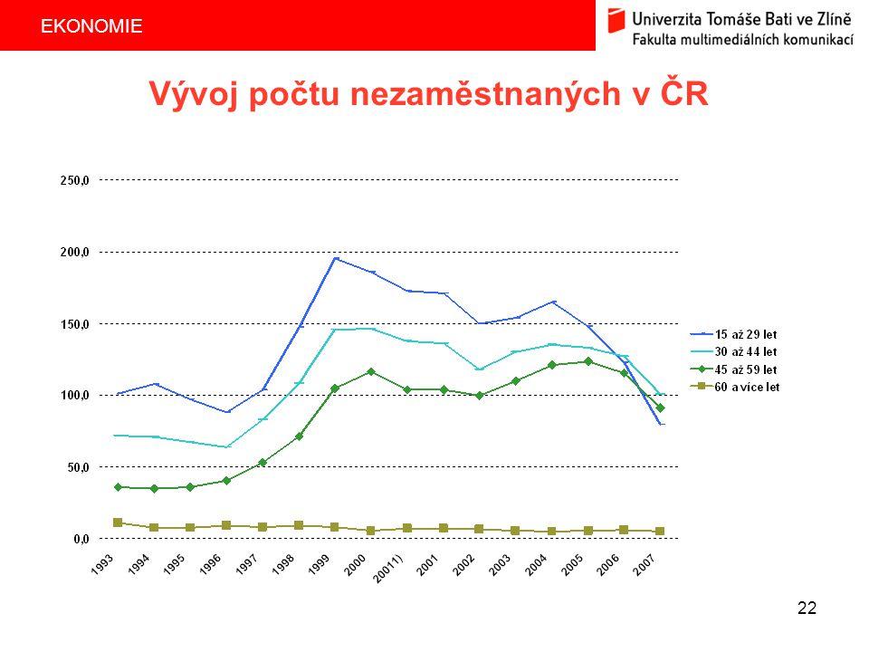 Vývoj počtu nezaměstnaných v ČR
