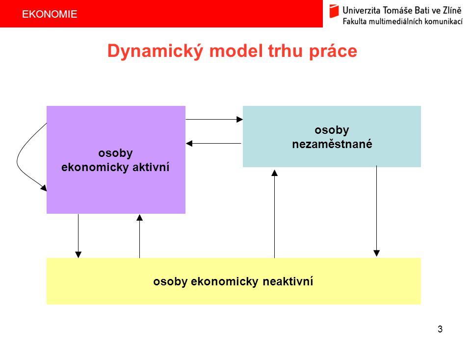 Dynamický model trhu práce