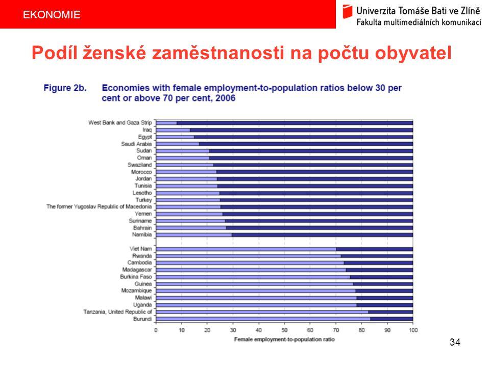 Podíl ženské zaměstnanosti na počtu obyvatel
