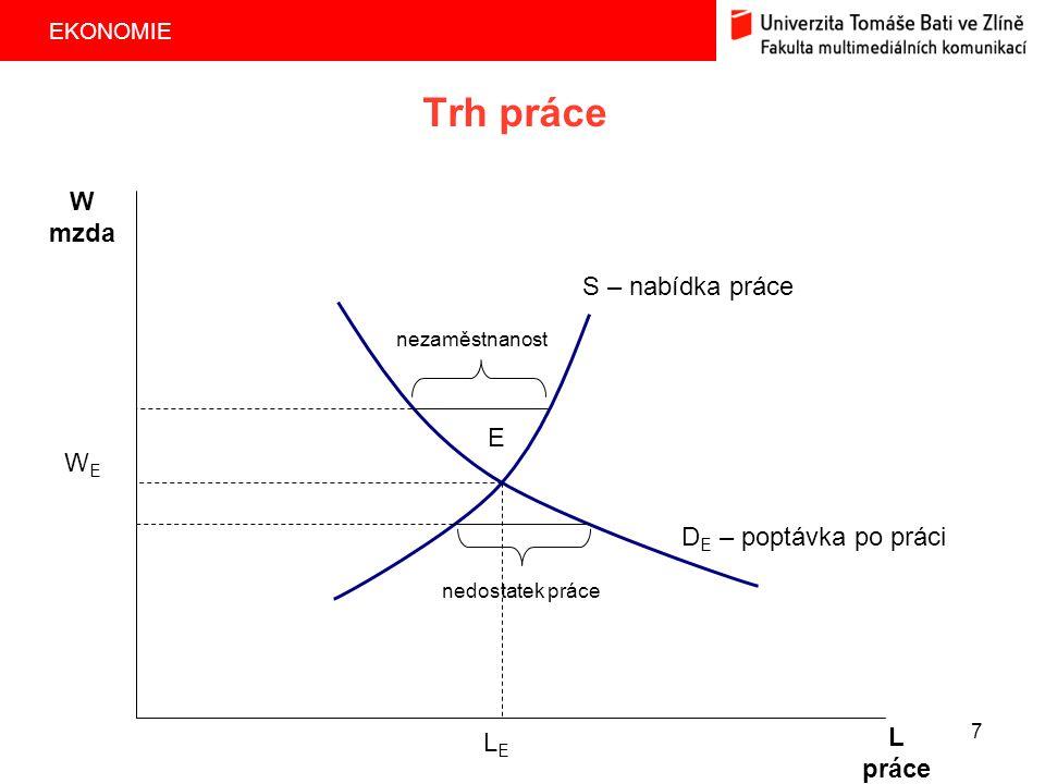 Trh práce W mzda S – nabídka práce E WE DE – poptávka po práci L LE