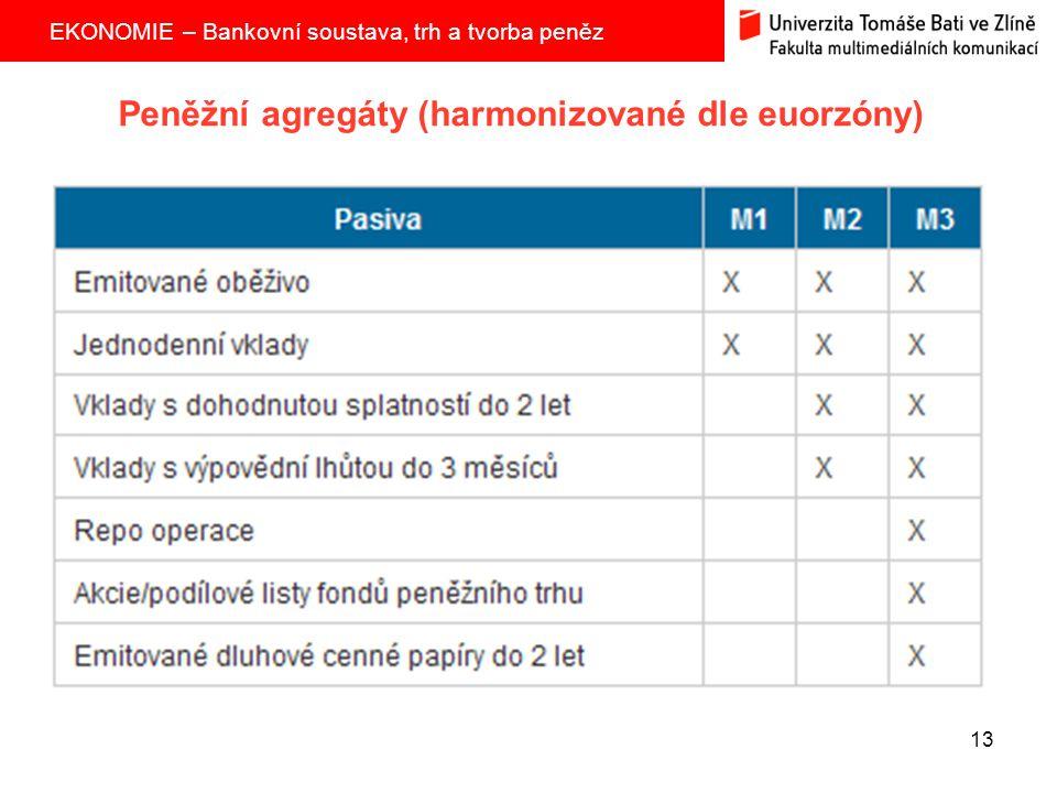 Peněžní agregáty (harmonizované dle euorzóny)