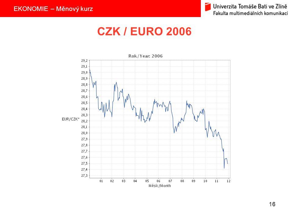 CZK / EURO 2006