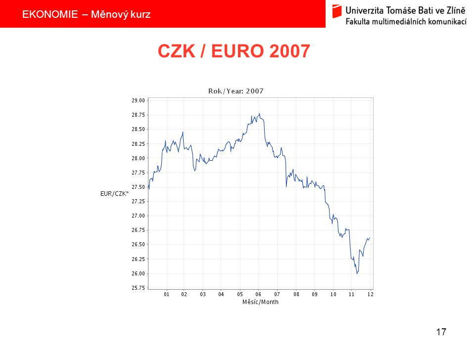 CZK / EURO 2007