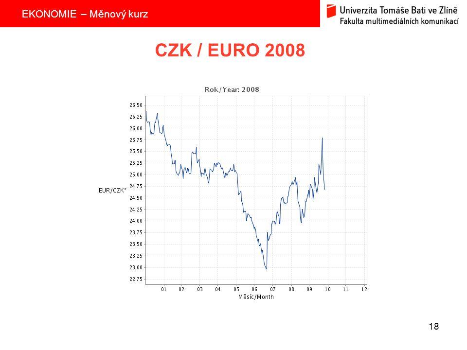 CZK / EURO 2008