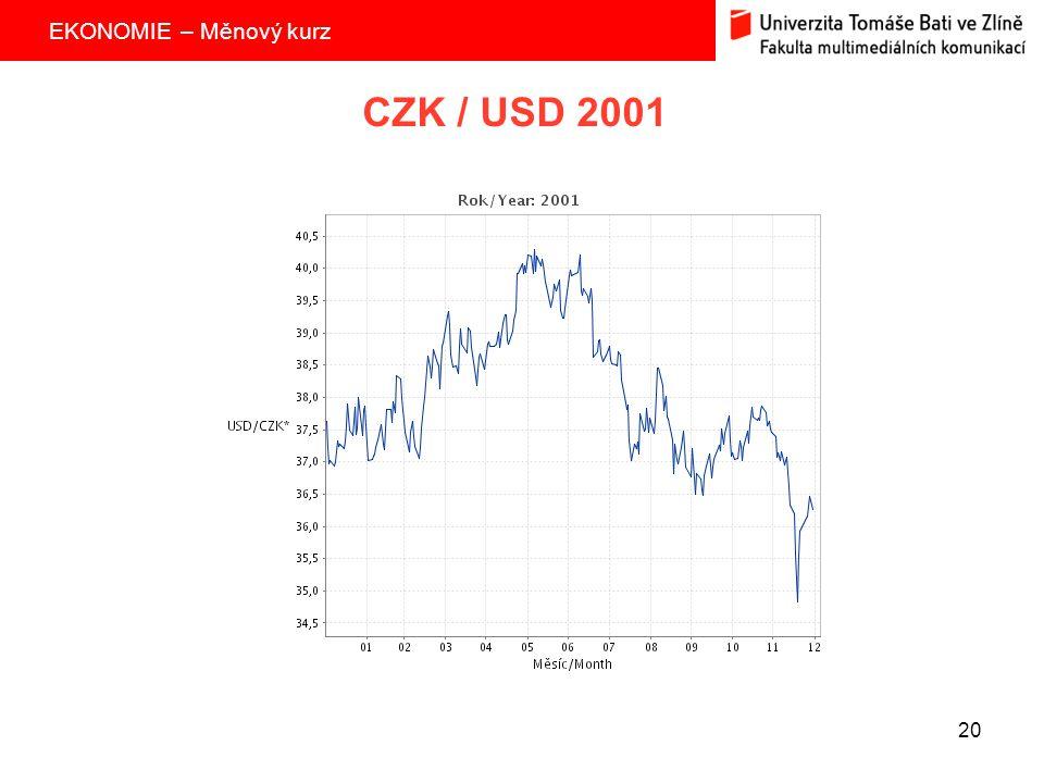 CZK / USD 2001