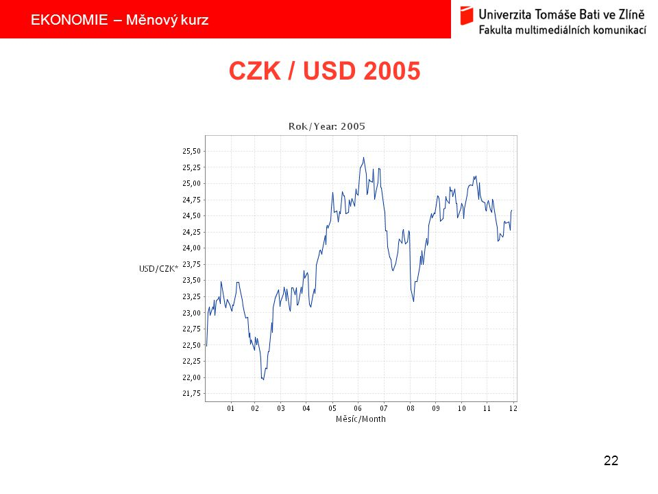 CZK / USD 2005
