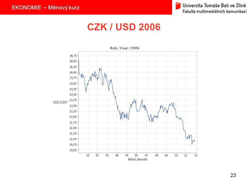 CZK / USD 2006