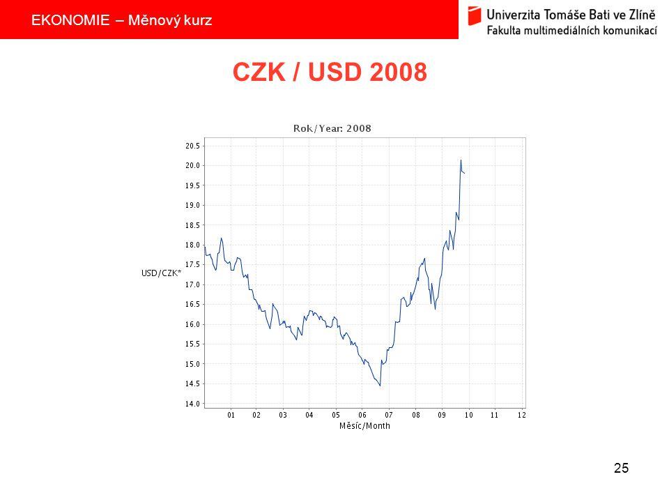 CZK / USD 2008