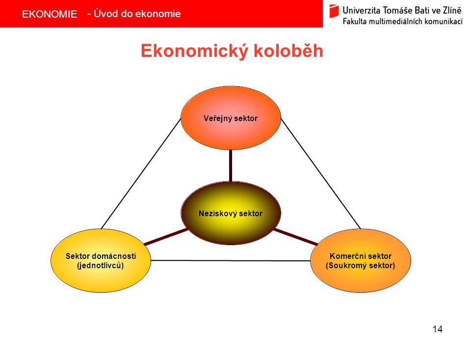 - Úvod do ekonomie Ekonomický koloběh