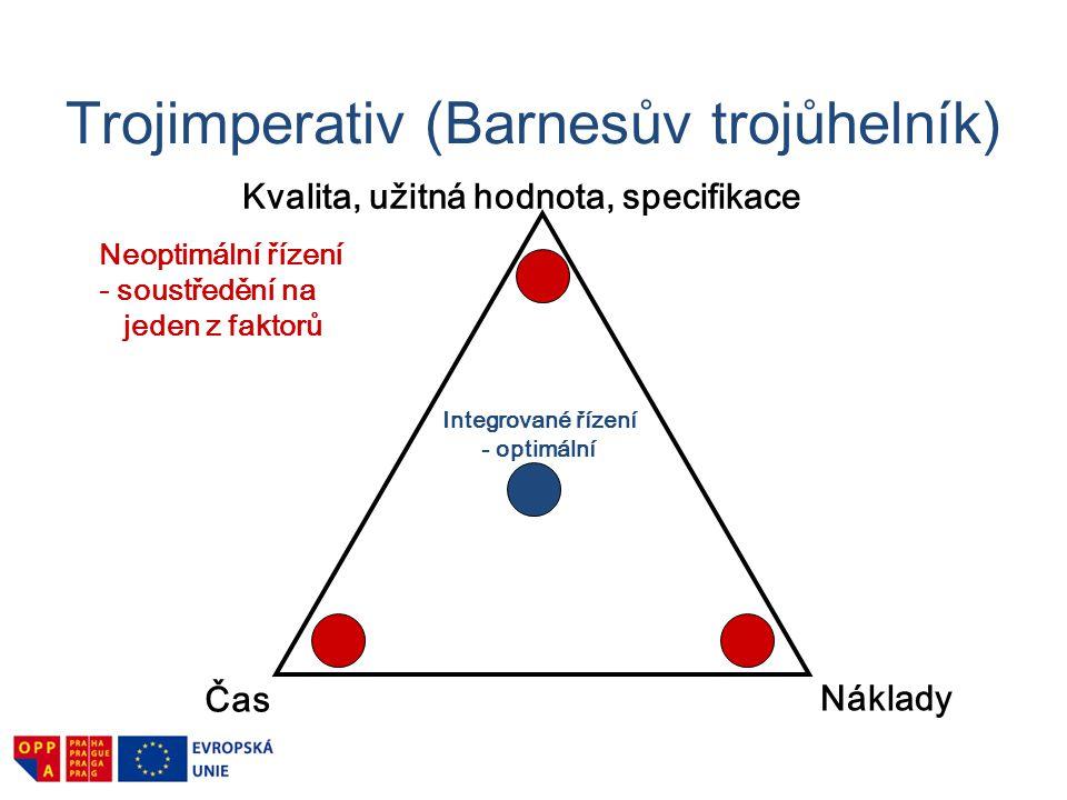 Trojimperativ (Barnesův trojůhelník)