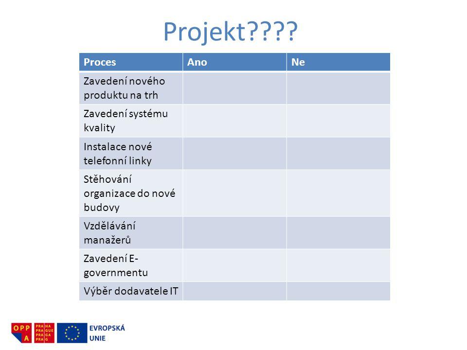 Projekt Proces Ano Ne Zavedení nového produktu na trh