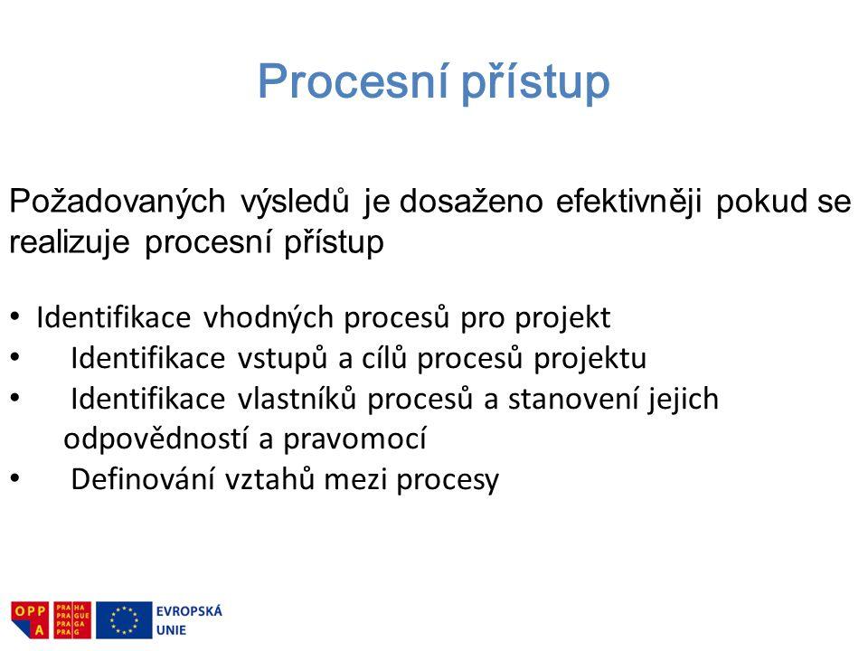Procesní přístup Požadovaných výsledů je dosaženo efektivněji pokud se realizuje procesní přístup. Identifikace vhodných procesů pro projekt.
