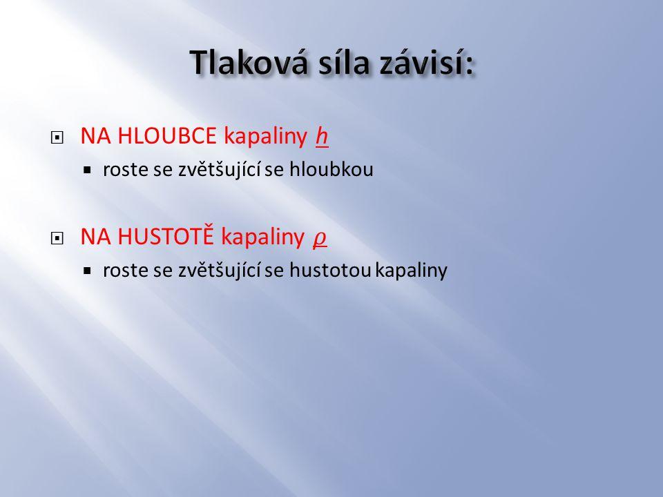 Tlaková síla závisí: NA HLOUBCE kapaliny h NA HUSTOTĚ kapaliny 𝜌