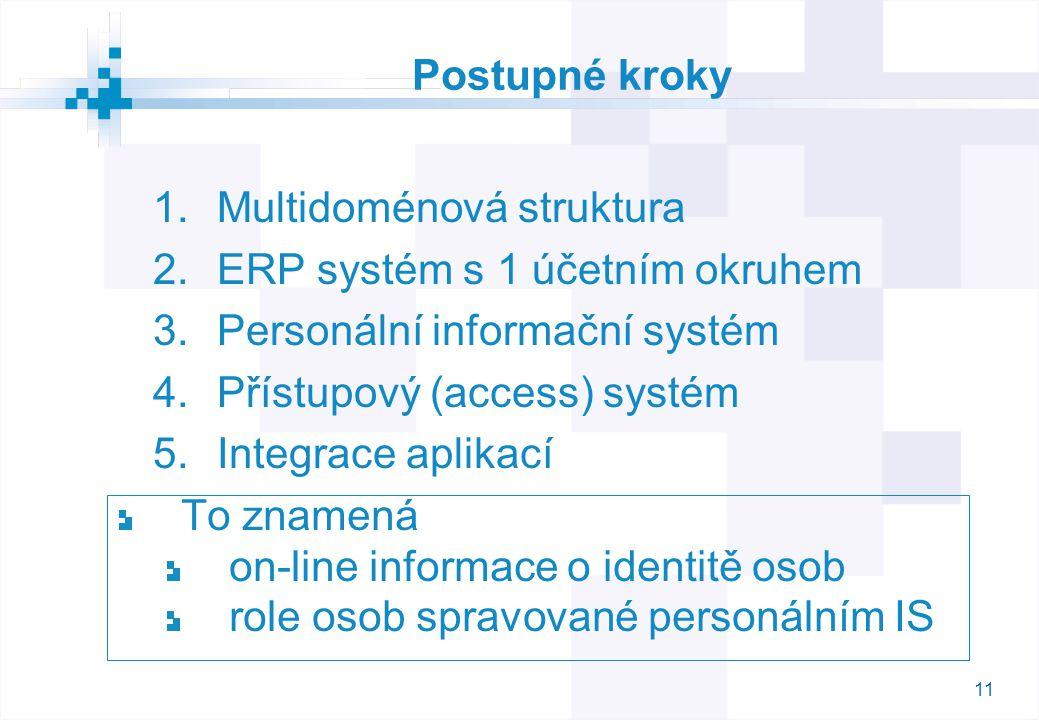 Postupné kroky Multidoménová struktura. ERP systém s 1 účetním okruhem. Personální informační systém.