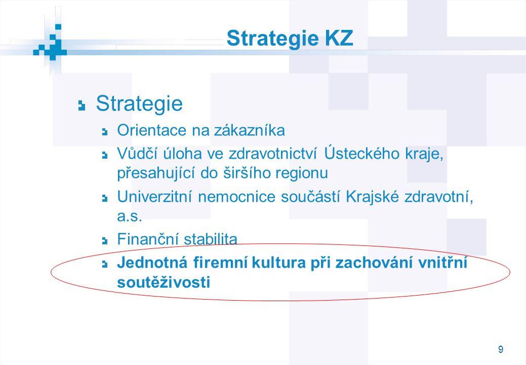 Strategie KZ Strategie Orientace na zákazníka