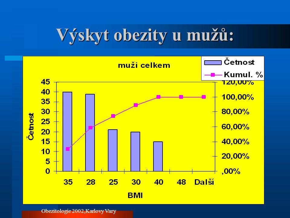 Obezitologie 2002,Karlovy Vary