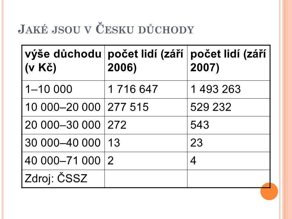Jaké jsou v Česku důchody