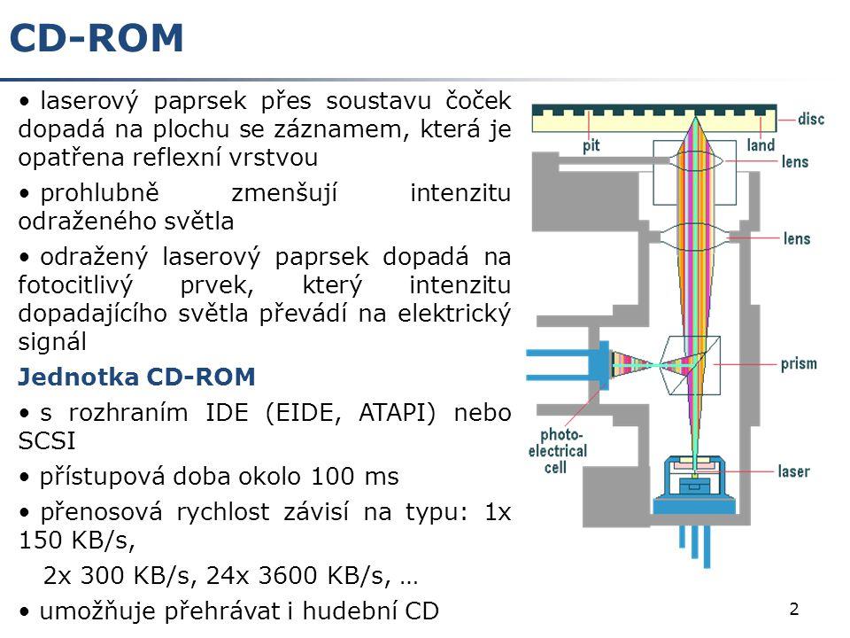 CD-ROM laserový paprsek přes soustavu čoček dopadá na plochu se záznamem, která je opatřena reflexní vrstvou.