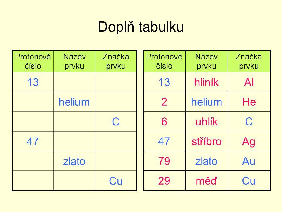 Doplň tabulku 13 helium C 47 zlato Cu 13 hliník Al 2 helium He 6 uhlík