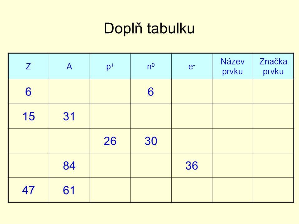 Doplň tabulku 6 15 31 26 30 84 36 47 61 Z A p+ n0 e- Název prvku