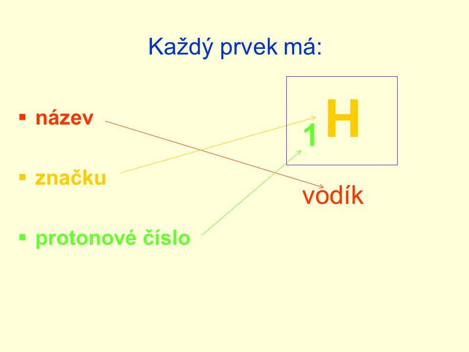 Každý prvek má: H název značku protonové číslo 1 vodík