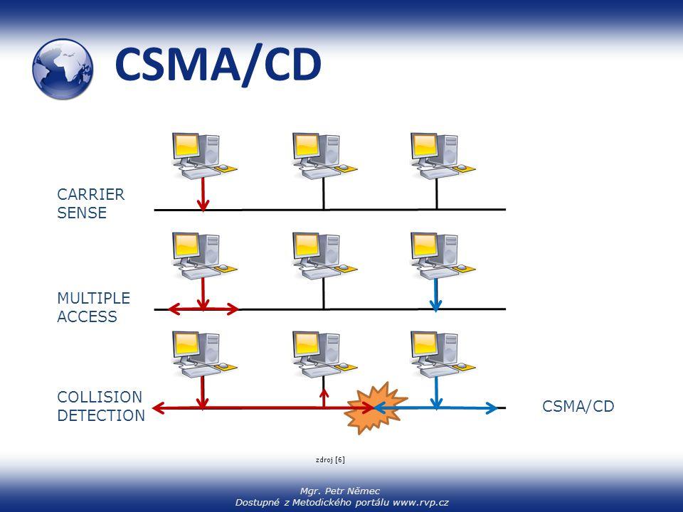 CSMA/CD CARRIER SENSE MULTIPLE ACCESS COLLISION DETECTION CSMA/CD