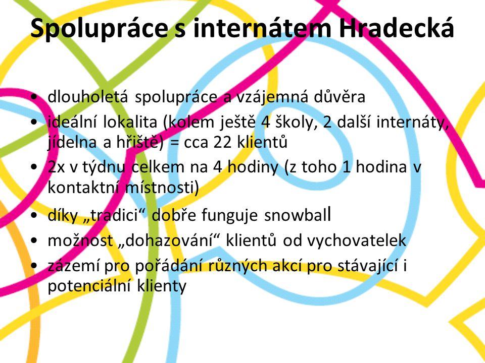 Spolupráce s internátem Hradecká