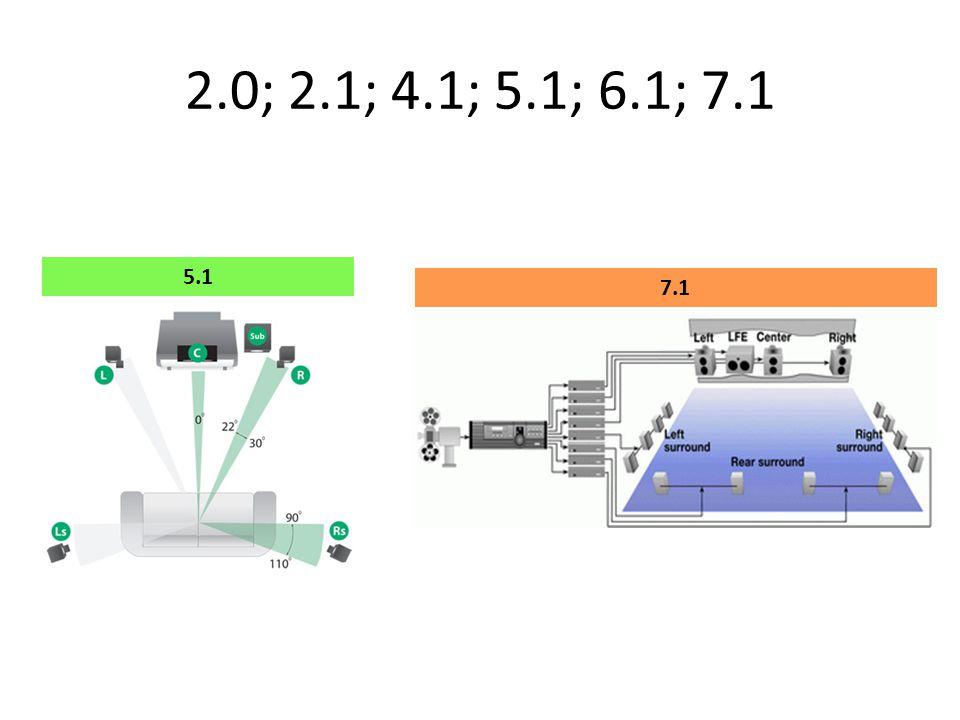 2.0; 2.1; 4.1; 5.1; 6.1; 7.1 5.1 7.1