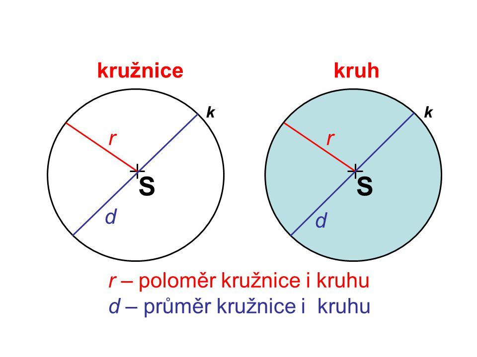 S S kružnice kruh r r d d r – poloměr kružnice i kruhu