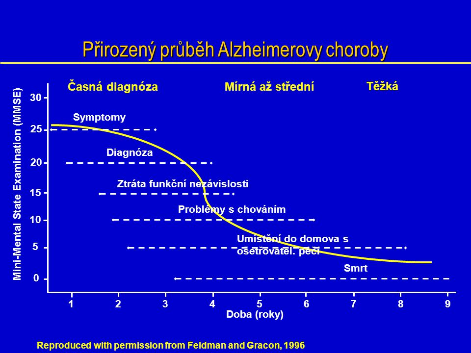 Presynaptické nervové zakončení Postsynaptické nervové zakončení