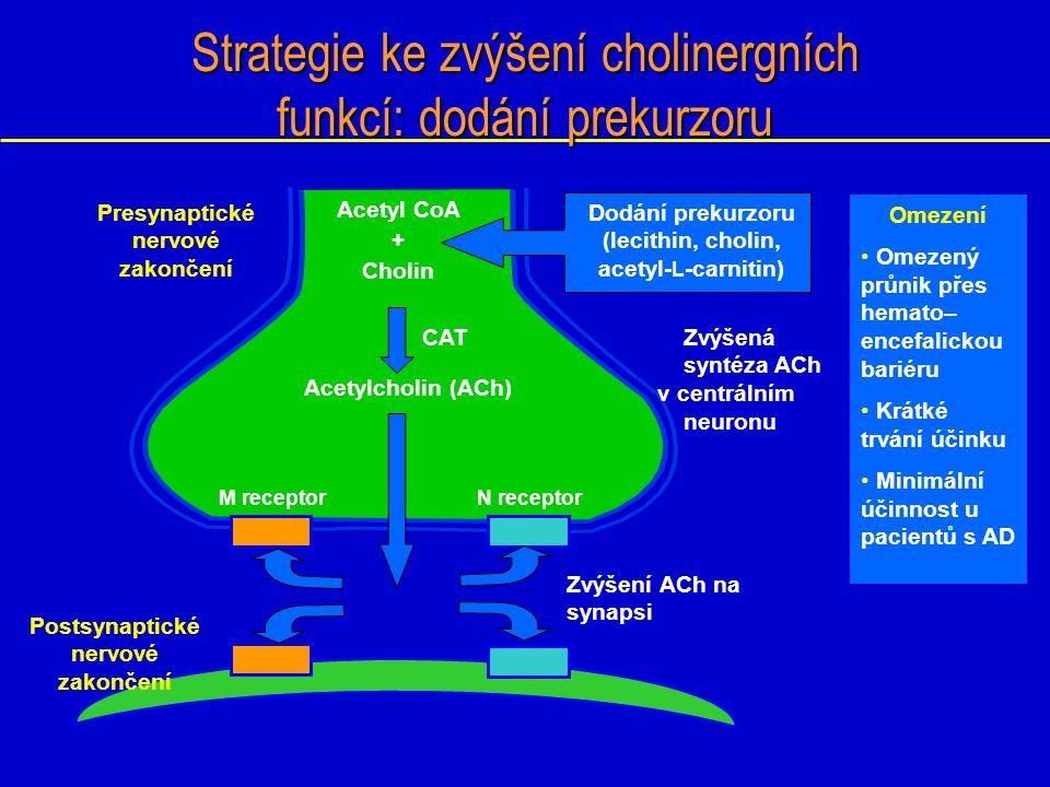 Redukce počtu nikotinových acetylcholinových receptorů u AD pacientů