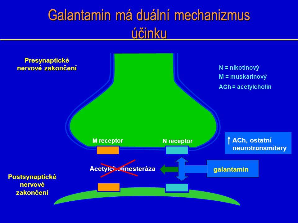 Kognitivní terapie Podávání agonistů muskarinových a nikotinových receptorů. Xanomelin – muskarinové.
