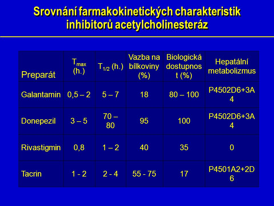 Kognitivní terapie Inhibitory cholinesteráz