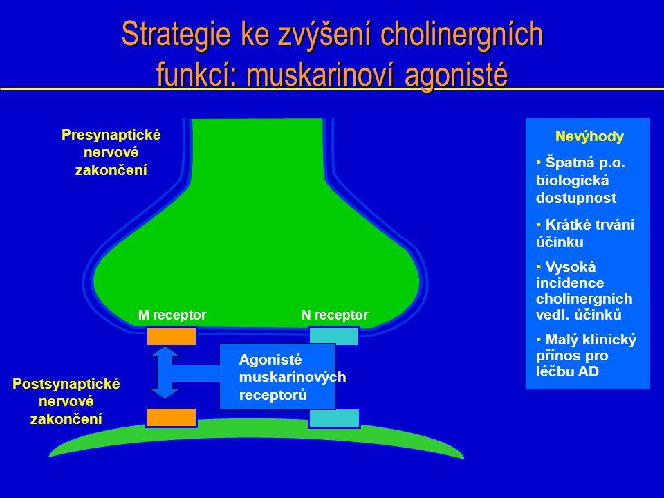 Inhibitory cholinesteráz