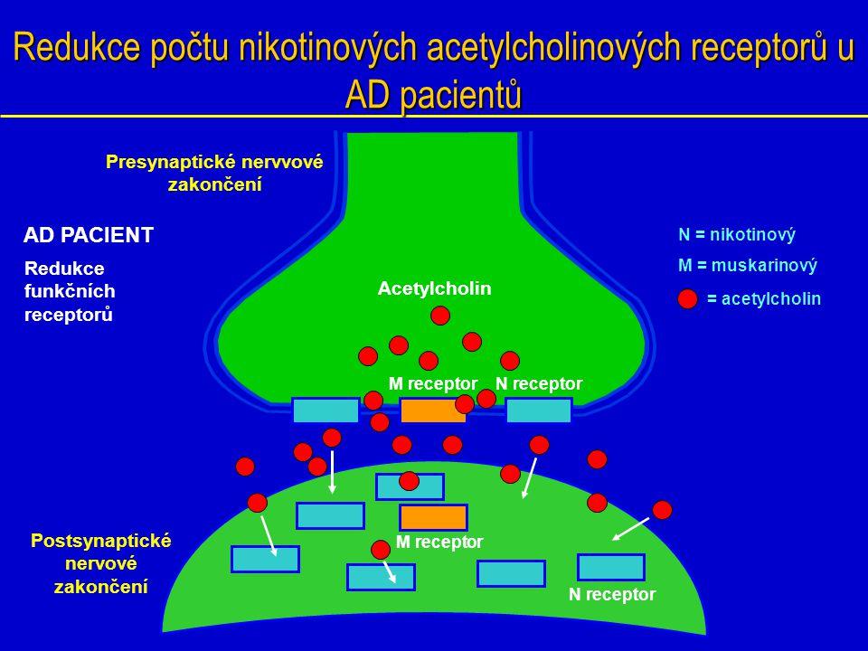 Postižení centrálního acetylcholinergního systému