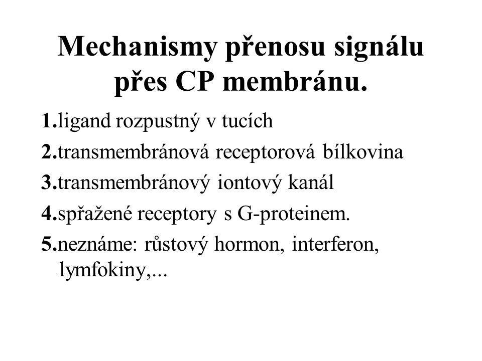 Mechanismy přenosu signálu přes CP membránu.