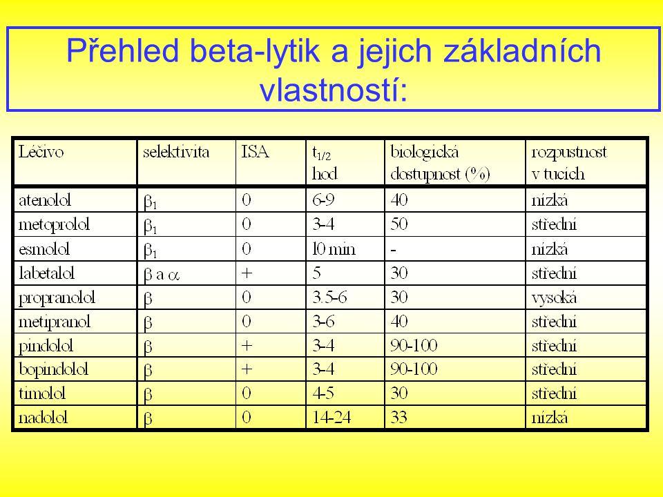 Přehled beta-lytik a jejich základních vlastností: