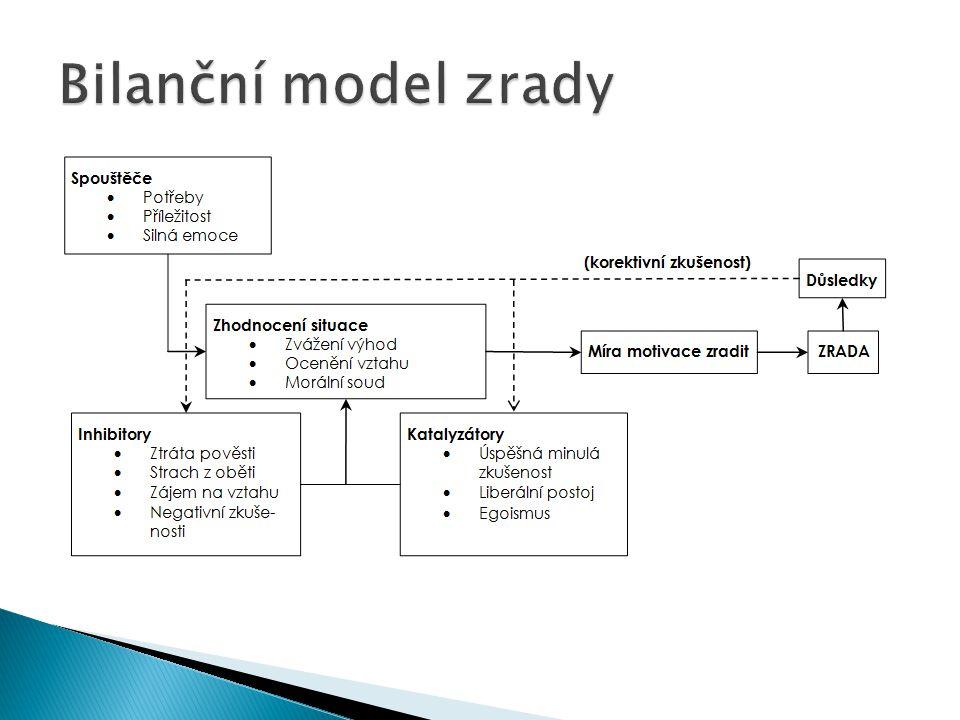 Bilanční model zrady