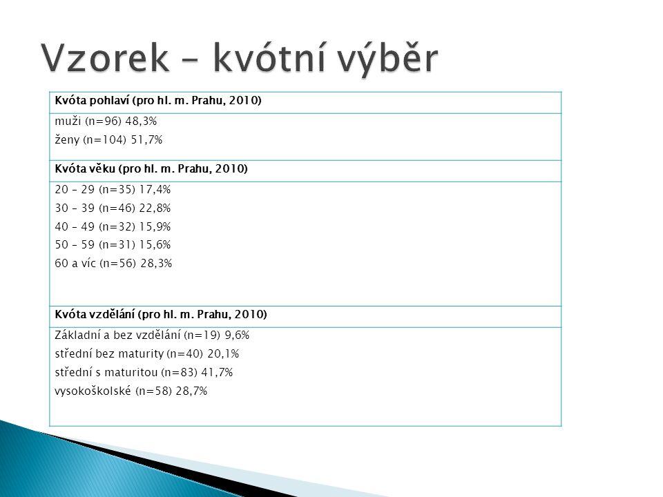 Vzorek – kvótní výběr Kvóta pohlaví (pro hl. m. Prahu, 2010)