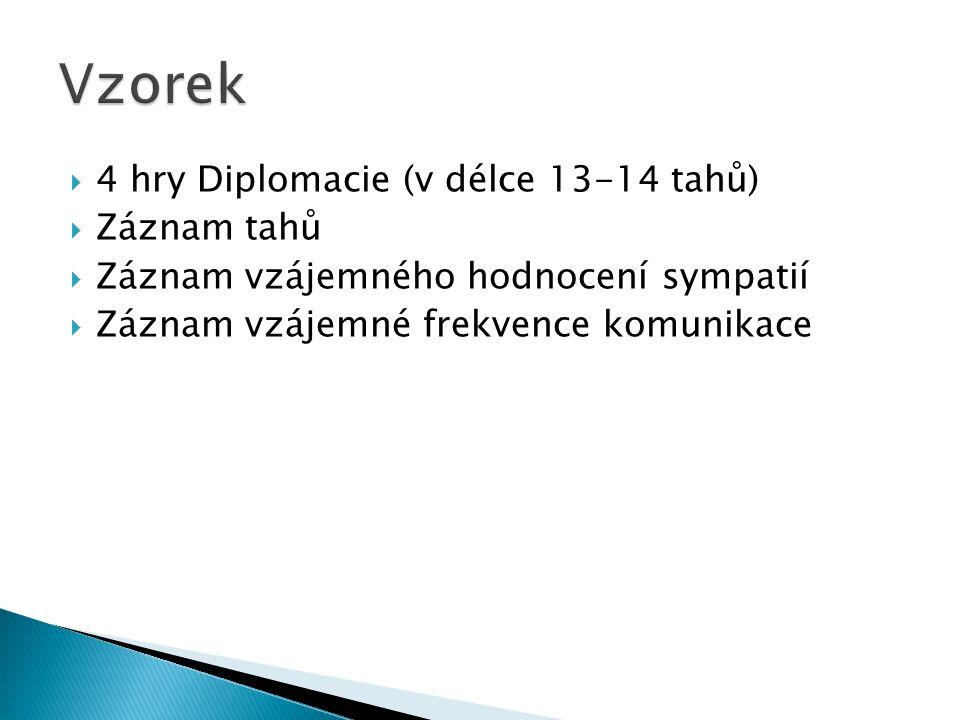 Vzorek 4 hry Diplomacie (v délce 13-14 tahů) Záznam tahů