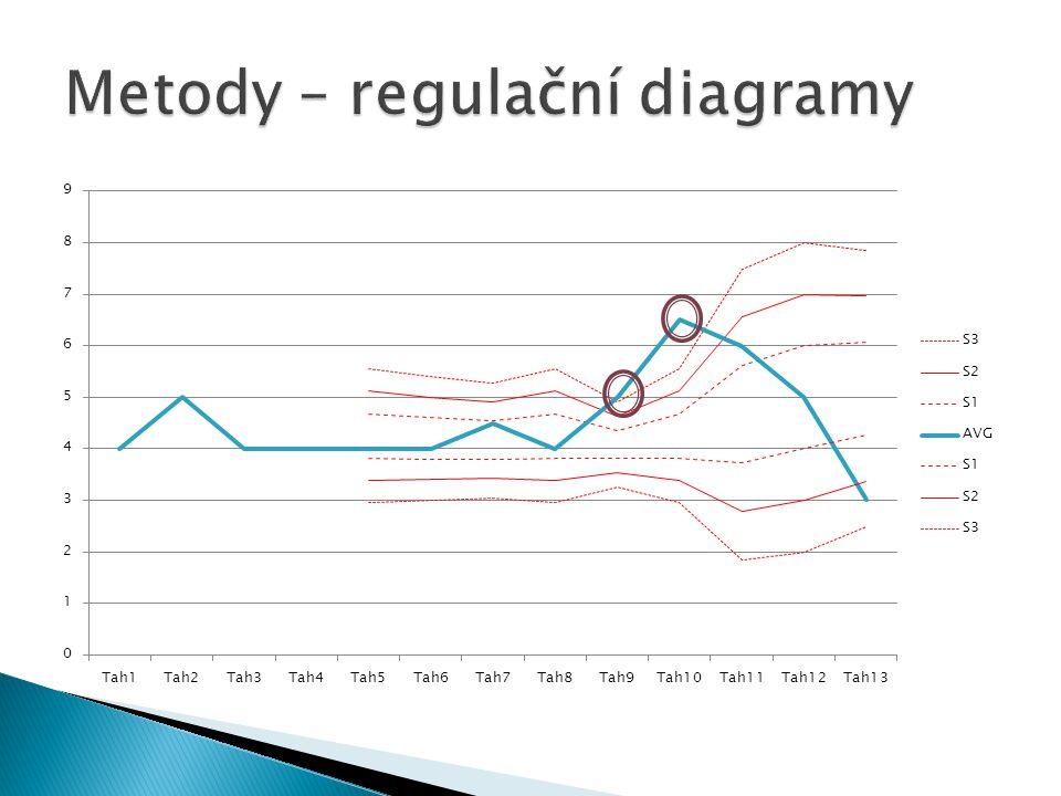 Metody – regulační diagramy
